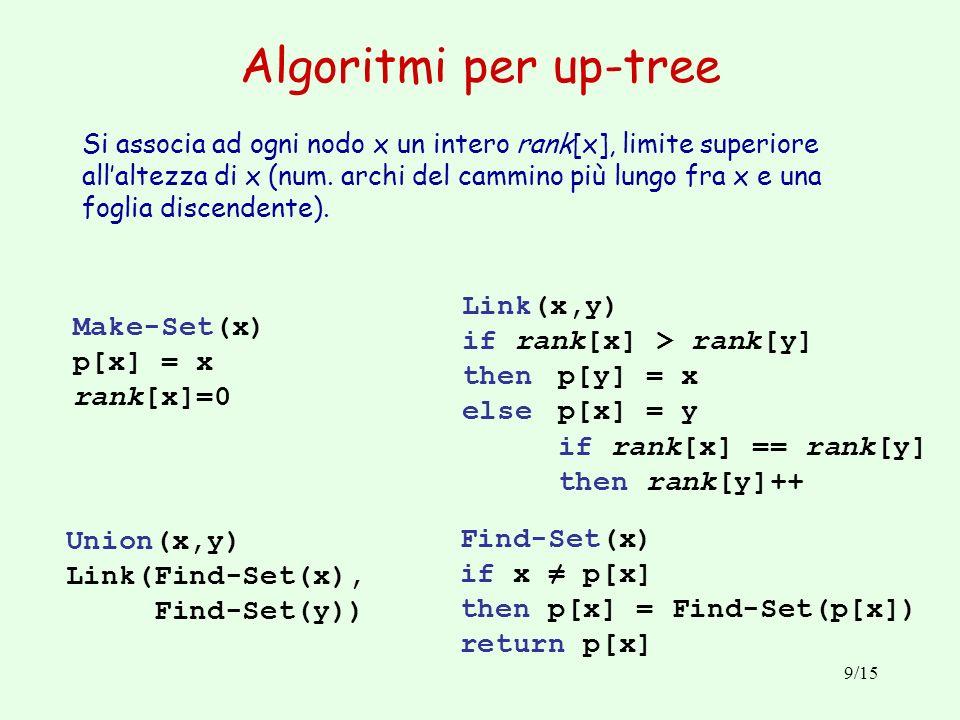 Algoritmi per up-tree Link(x,y) if rank[x] > rank[y] Make-Set(x)